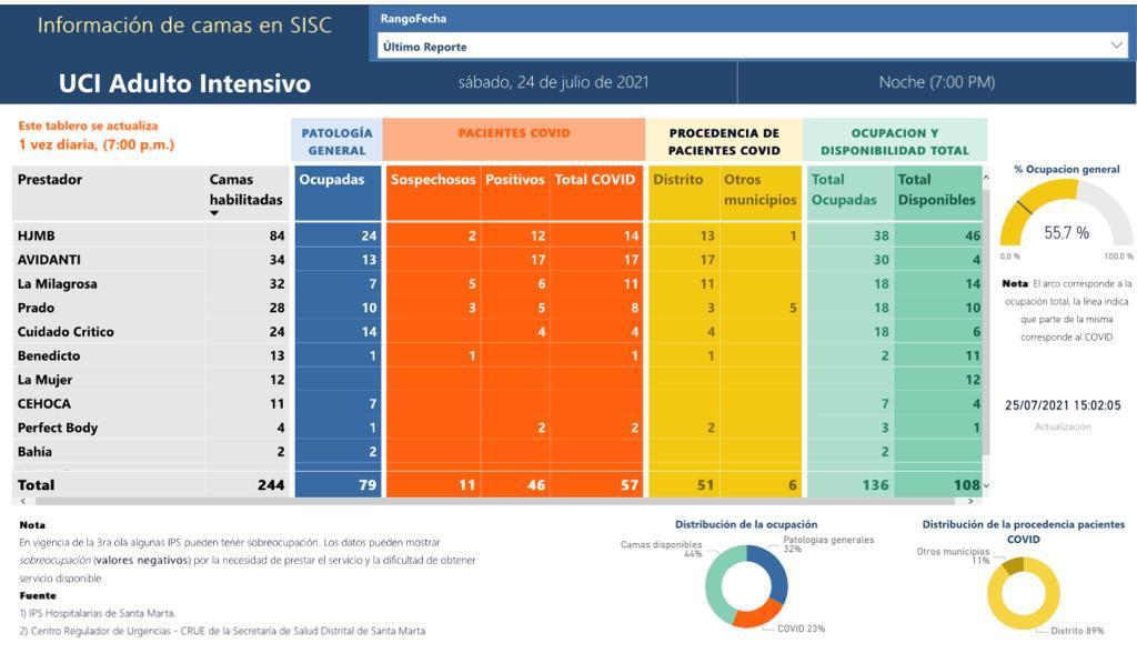 Ocupación de camas UCI en Santa Marta bajó a 55.7% - Noticias de Colombia